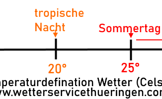 Meteorologie Temperaturdefinitionen